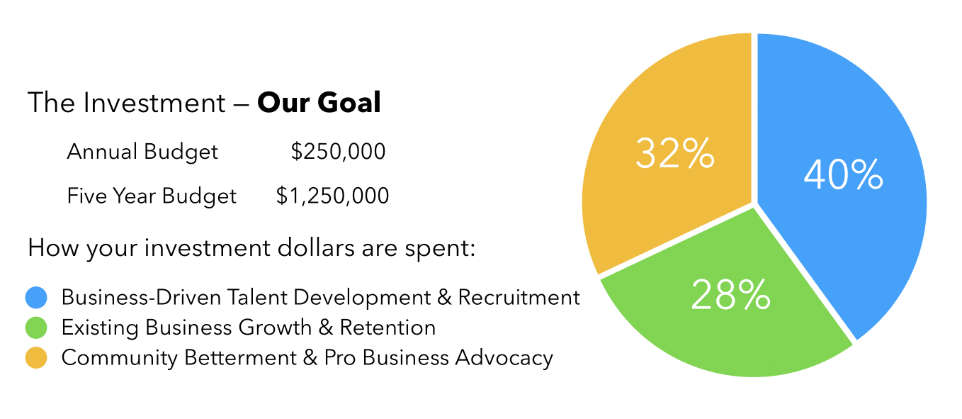 Gateway Investment - Our Goal | How your investment dollars are spent