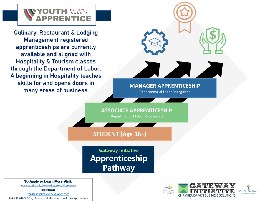YOUTH APPRENTICESHIP 2020