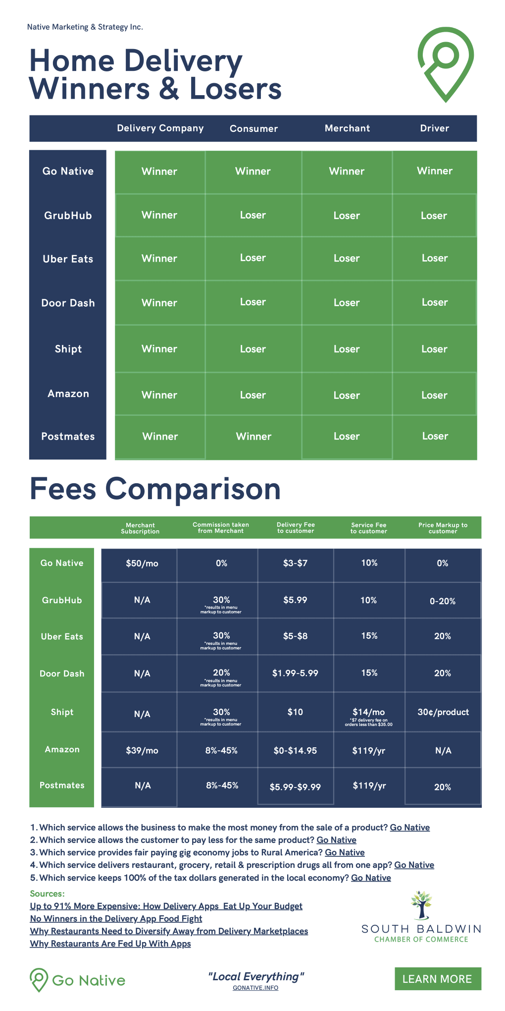 Fee-Comparison-Home-Delivery-Winners-and-Losers with Go Native
