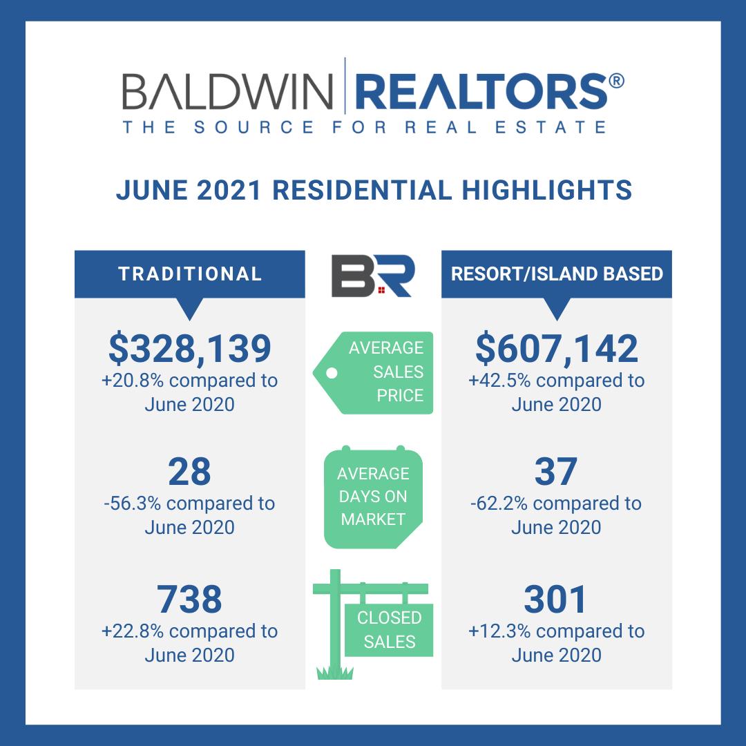 June 2021 Housing Stats