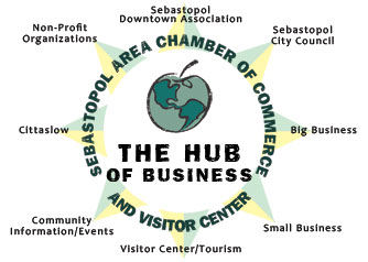 The Hub of Business