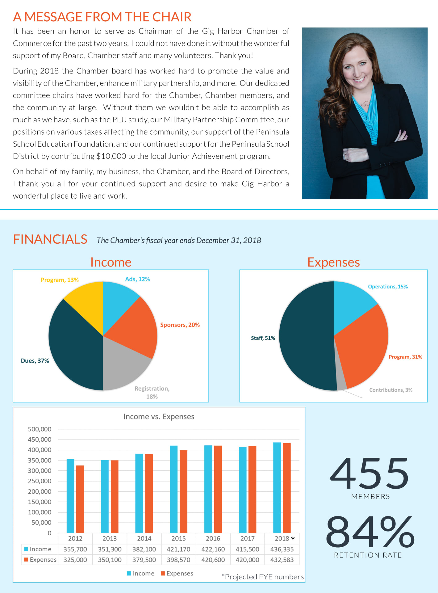 2018 Annual Report Stats