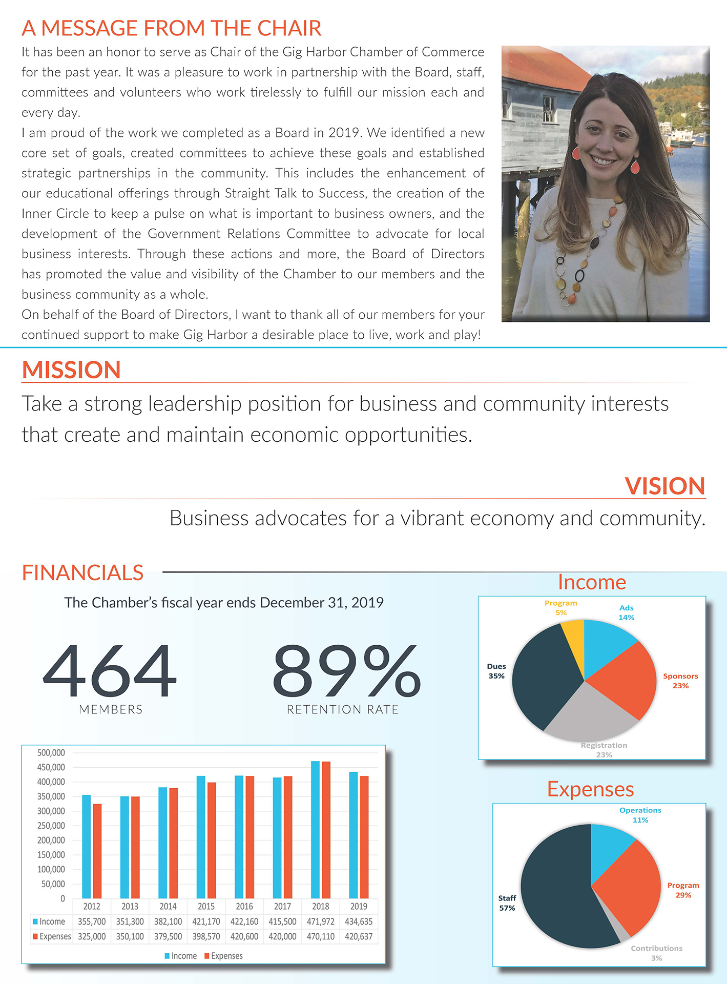 2019 Annual Report Stats