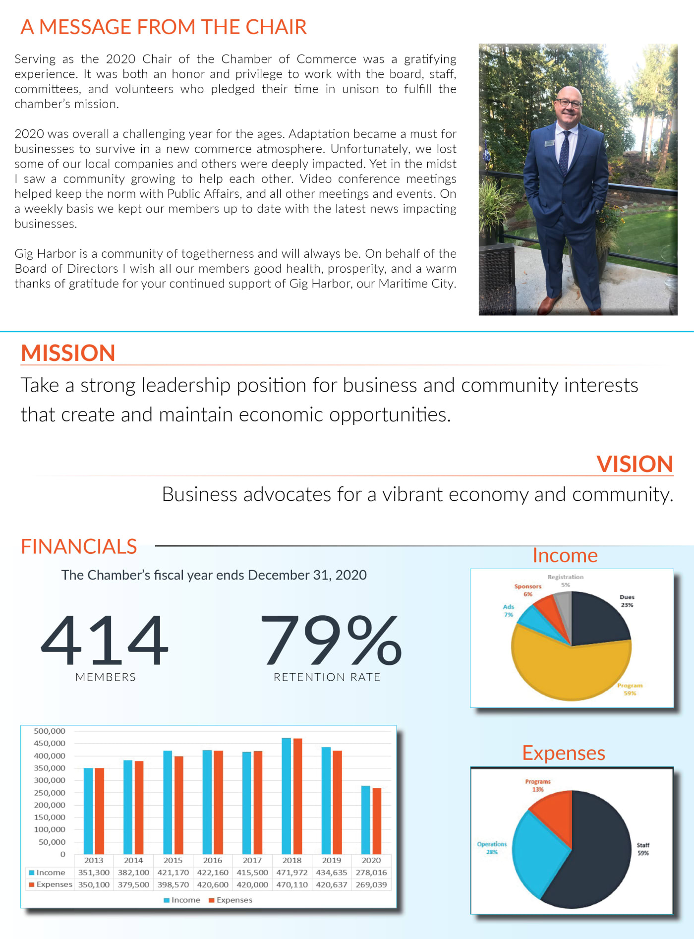 2020 Annual Report Stats