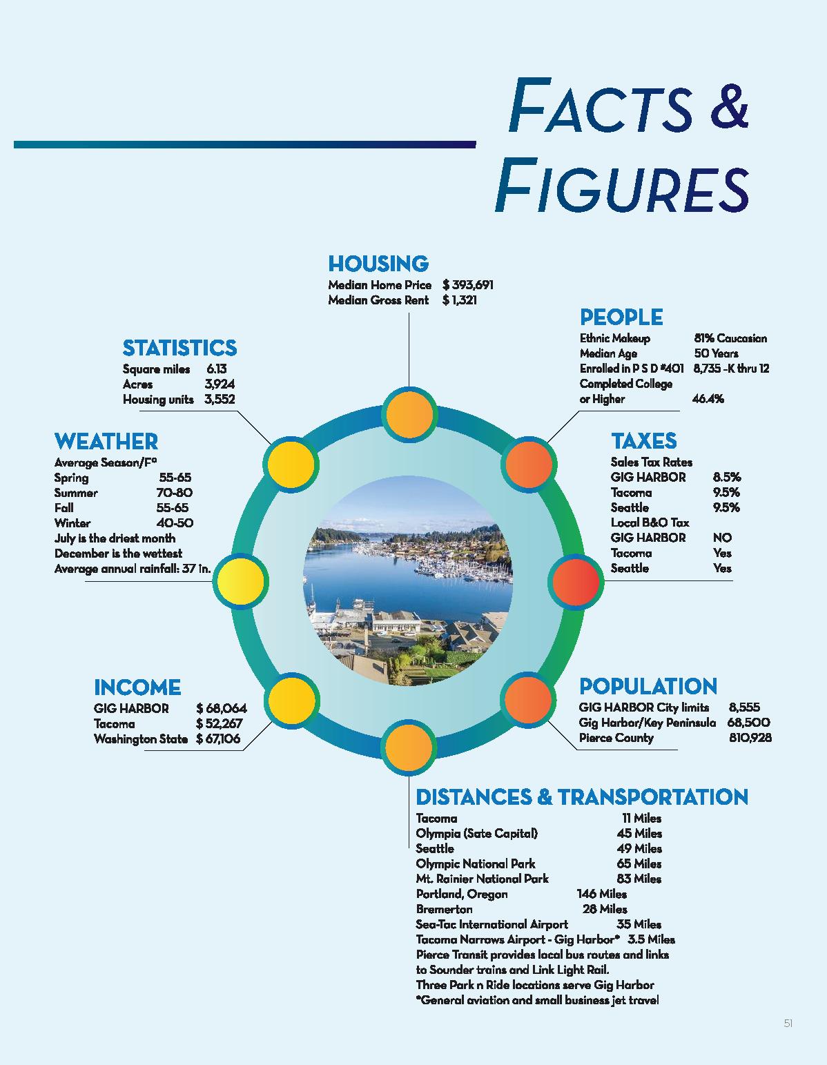 2018 Chamber Profile Magazine Statistics Page.png