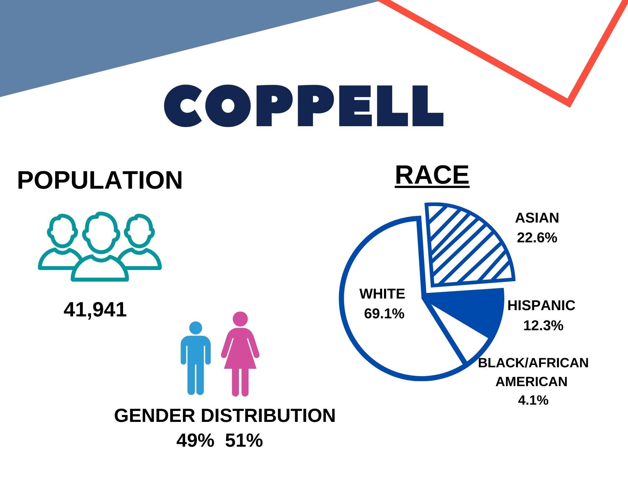 coppell-Demographics1.jpg