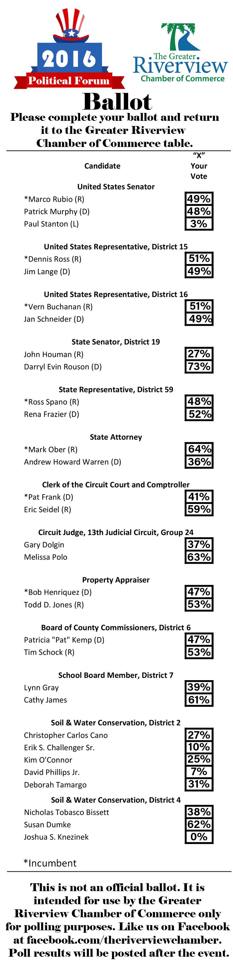 GRCC-ballot-results.jpg