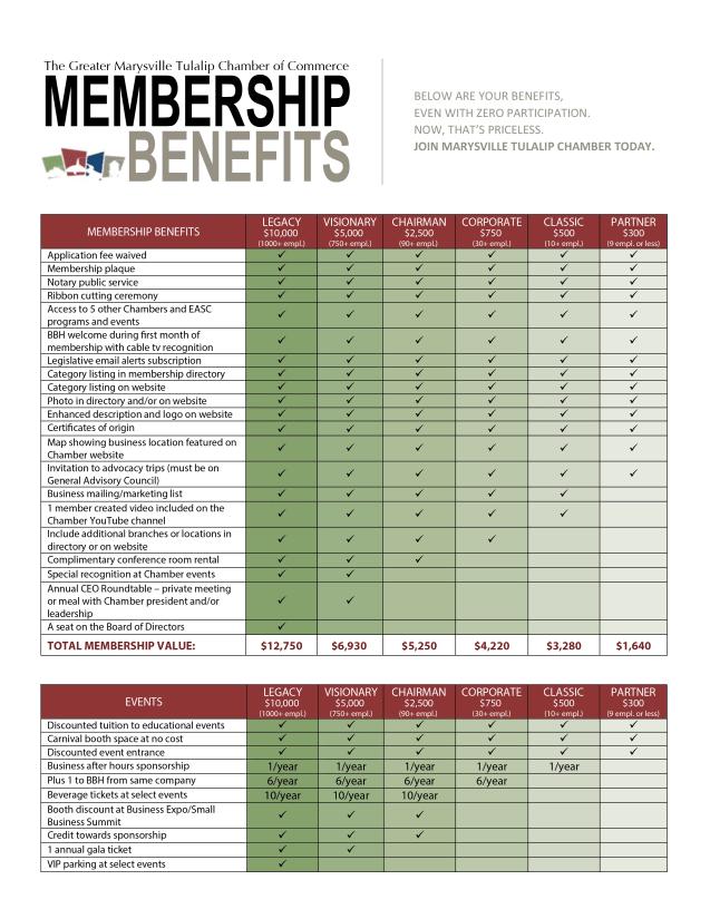 2018 Membership Benefit Tiers