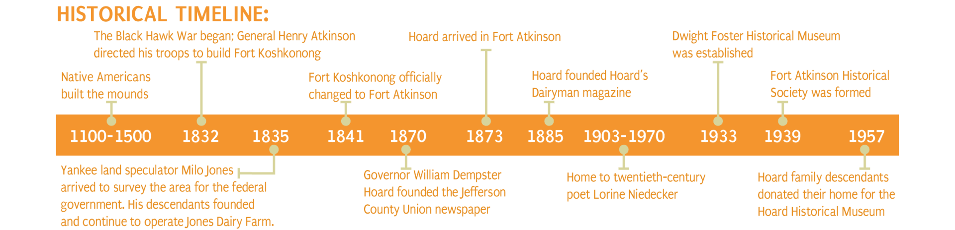 Fort Atkinson Historical Timeline