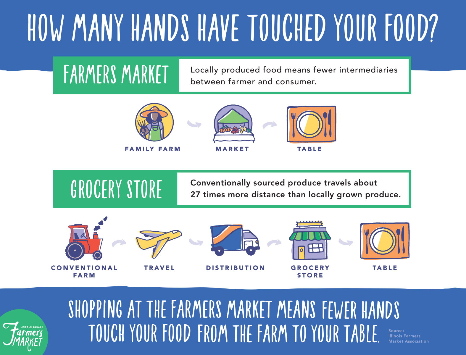 Lincoln Square Farmers Market - How Many Hands Have Touched Your Food