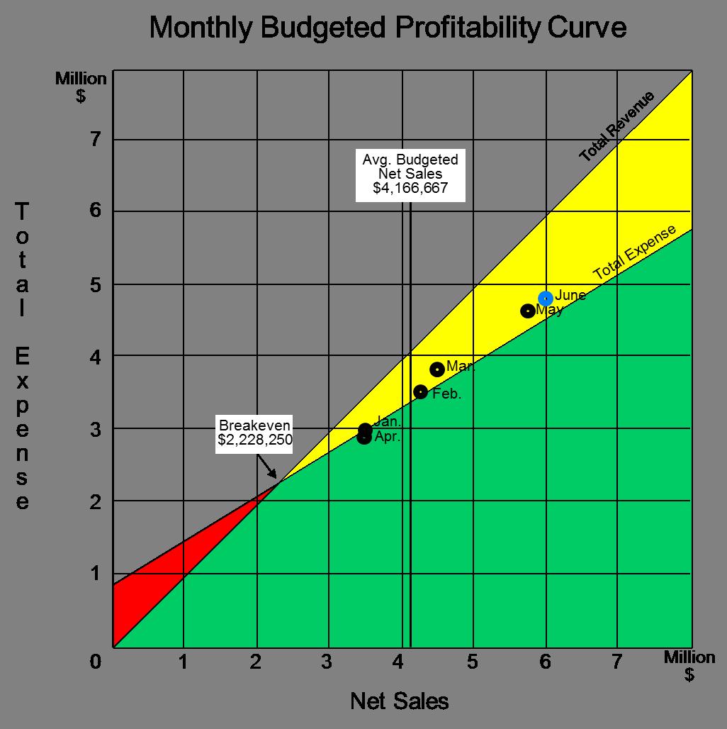 HeathCorp_Profitability