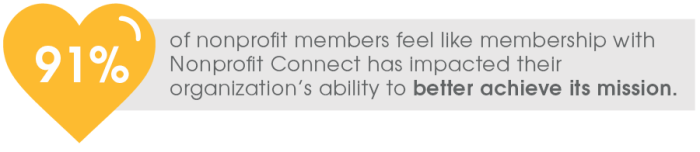 91% of nonprofit members feel like membership with Nonprofit Connect has impacted their organization's ability to better achieve its mission.