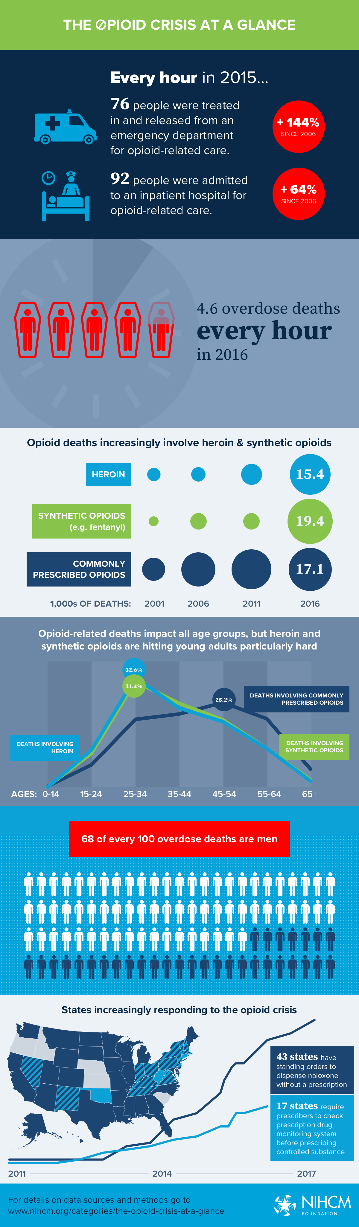NIHCM-opioid-crisis-2018.jpg