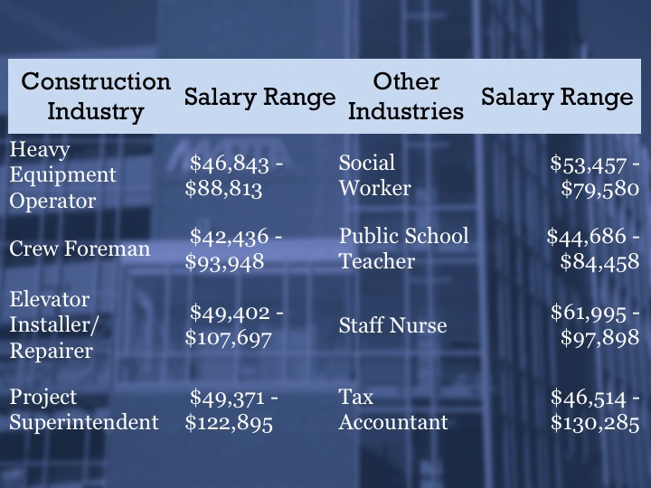 Competetive Salary Ranges - AGCMA - Associated General