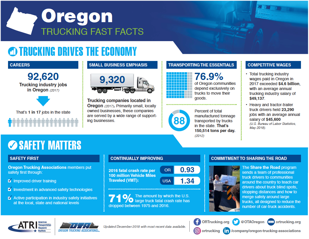 Oregon Trucking Fast Facts for Economy, Safety, Taxes, and Green Initiatives