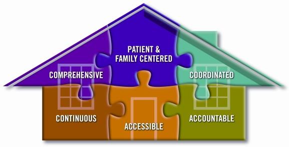 Medical Suncoast Community Health Centers Inc Fl