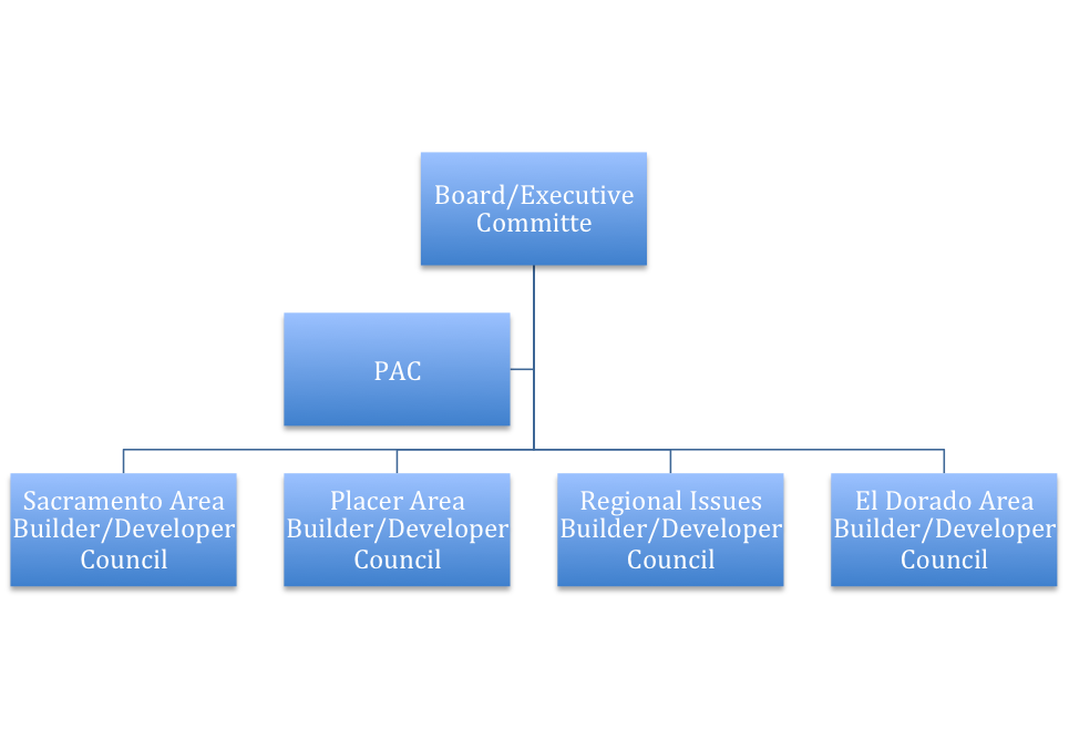 Council_Coordination_Graph.png